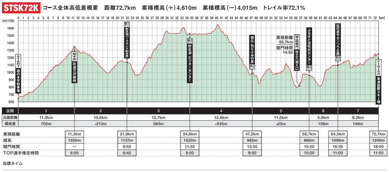スパトレイル〔四万to草津〕STSK72K。