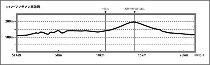 山形まるごとハーフマラソン2016高低差コース図。