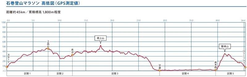 宮城県の石巻登山マラソンに出場!雨と雪の里山を45Km走った結果。