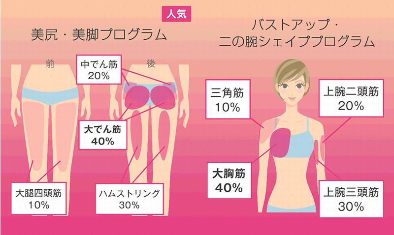 Women's diet gym